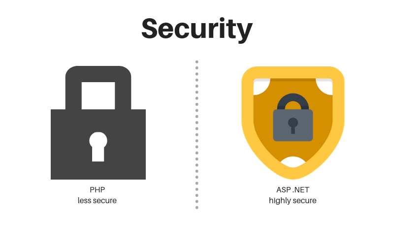 Security with ASP.NET and PHP