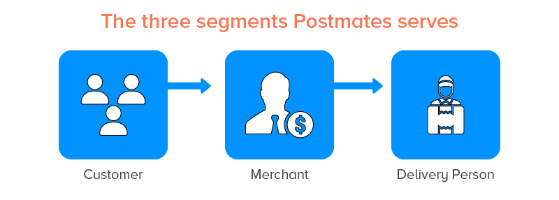 Three Segments Postmates Serves to their Users