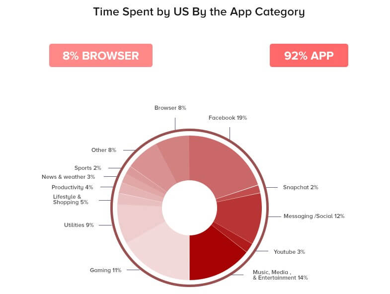 Time spent by US by the Category