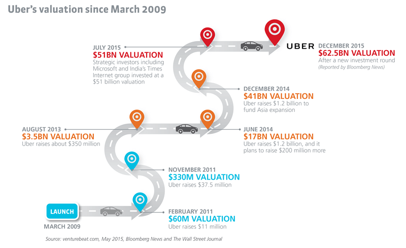 Uber's valuation since March 2009