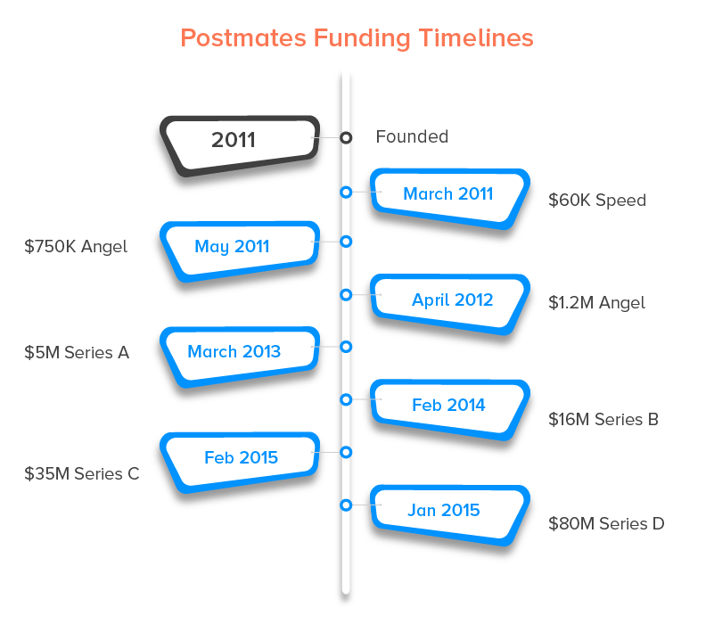 funding timelines