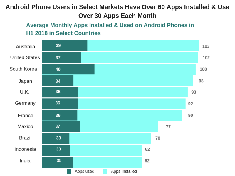 Use and Installs of Android Phone Users in Select Markets
