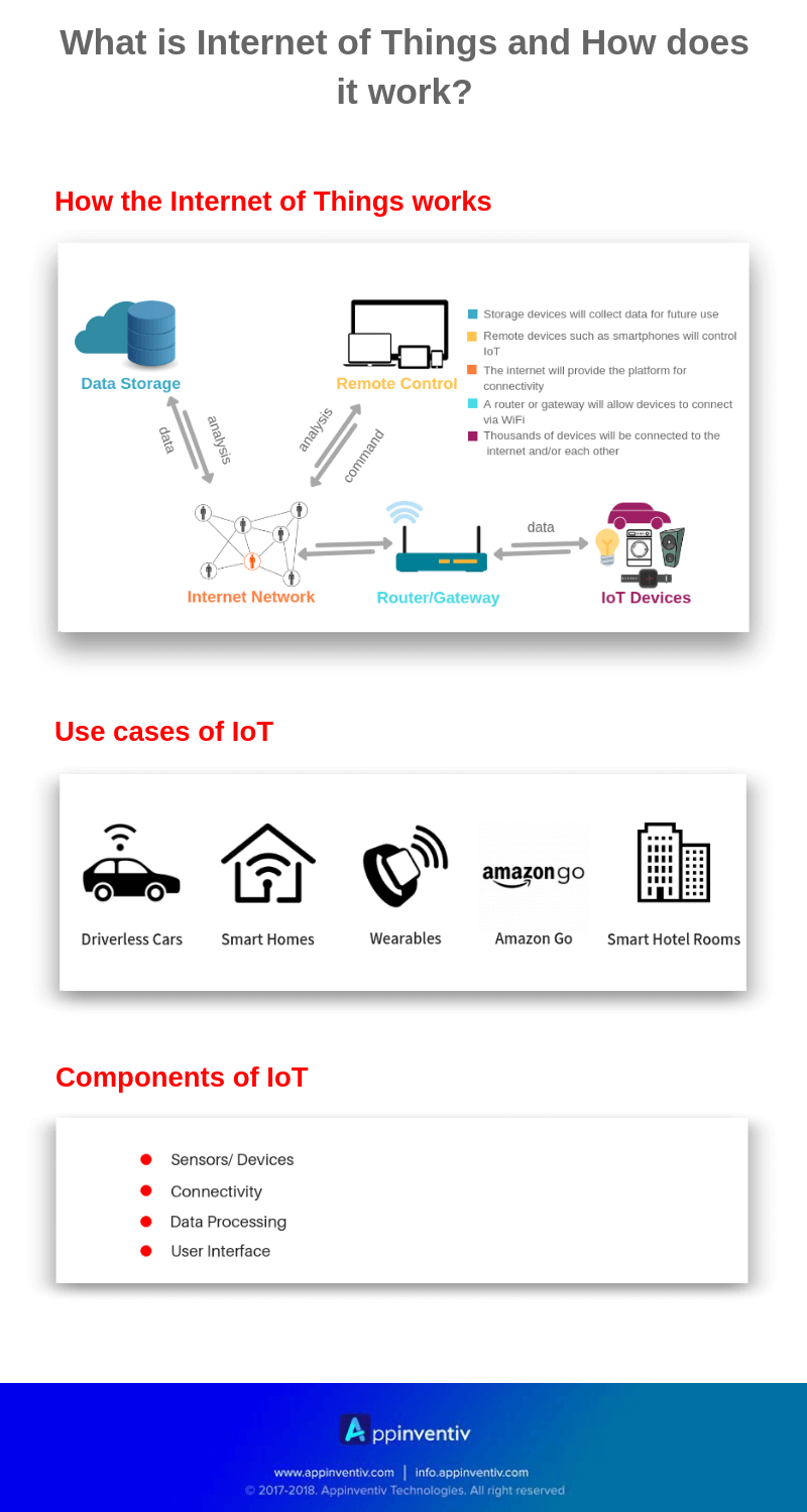What is Internet of Things and How does it work