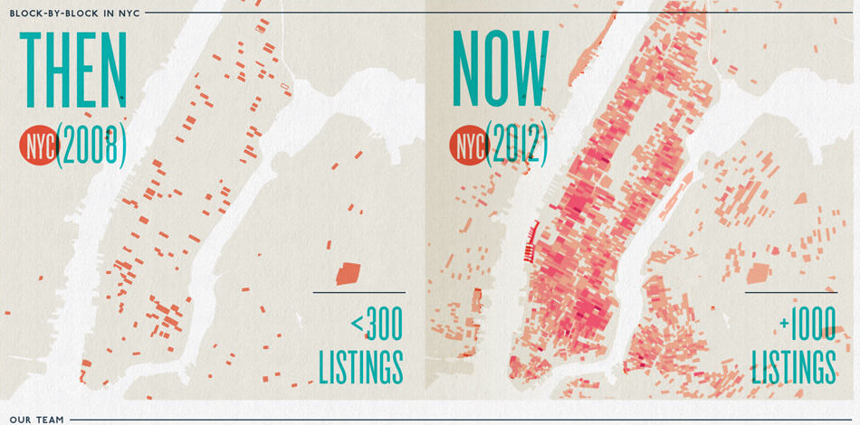 Airbnb then and now