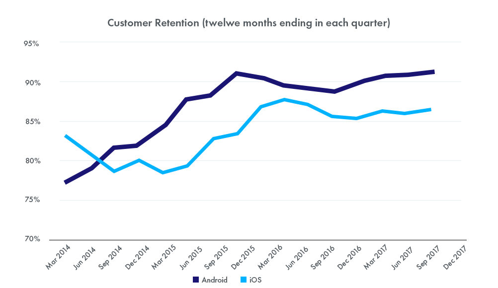 Android vs iOS Customer Retention Stats