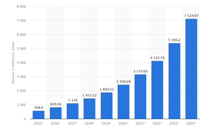 Apple Growth, Competition and Market