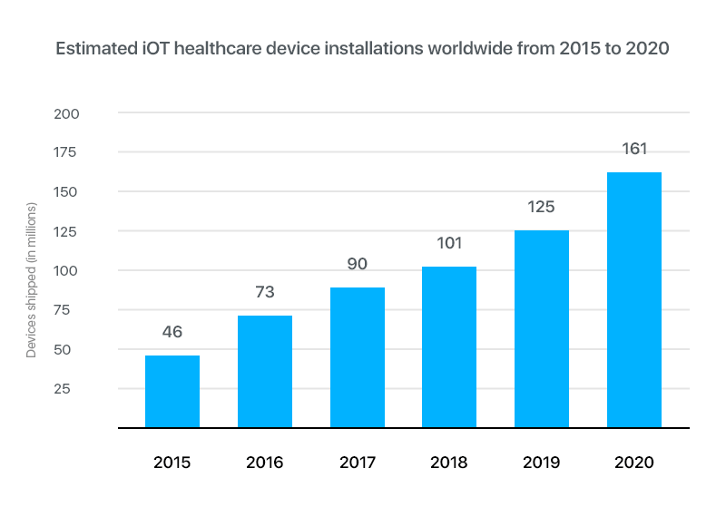 Internet of Things healthcare device installation worldwide