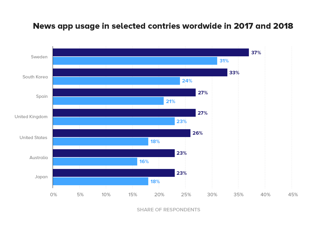 News app usage in selected countries worldwide in 2016 and 2017