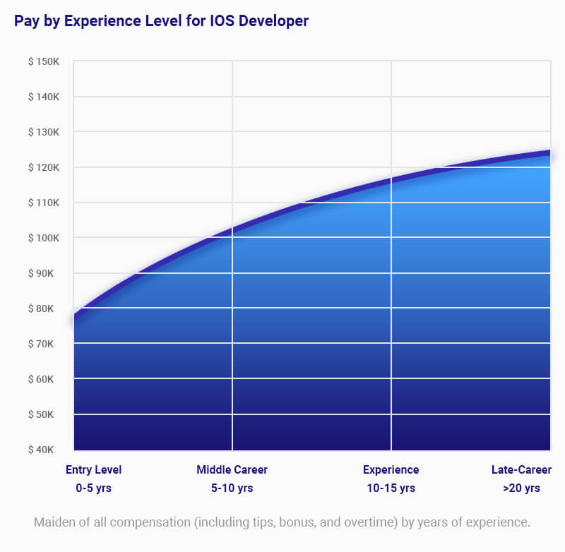 Pay by experience level for ios developer