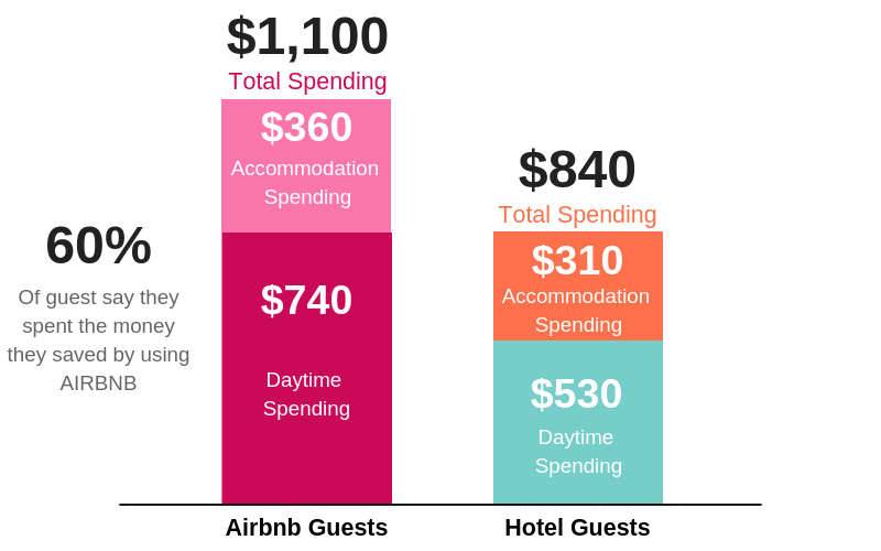 The Future of Airbnb