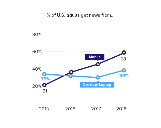 U.S. Adults get News from Mobile vs. Desktop