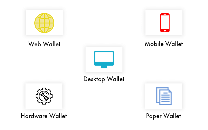 What Are the Different Types of Crypto Wallets