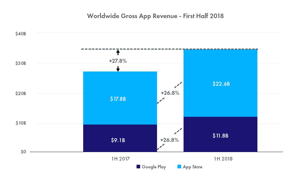 Worldwide Gross App Revenue - Google Play vs Apple App Store