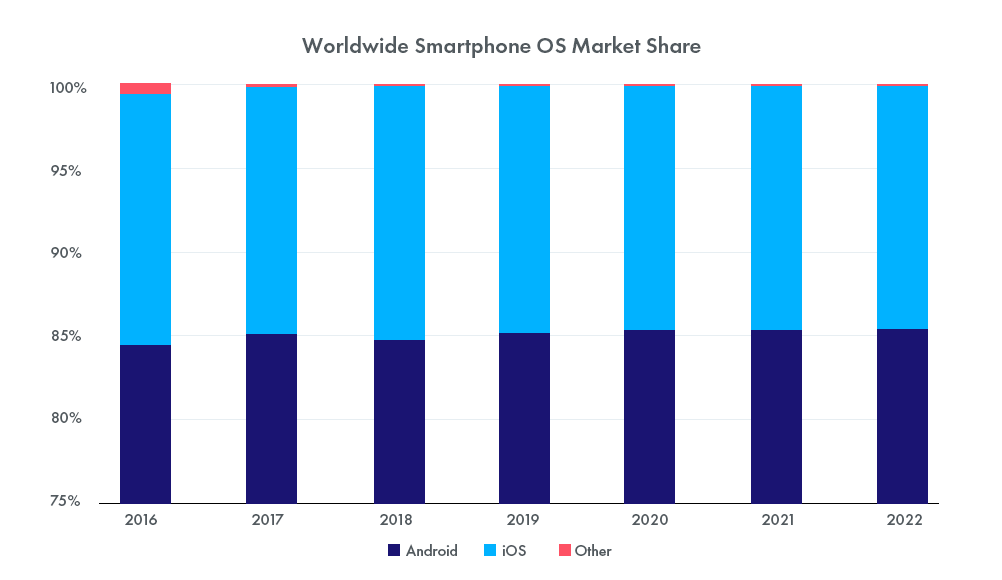 Worldwide Smartphone OS Market Share