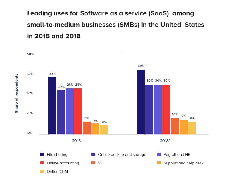 leading use of saas among small to medium based business