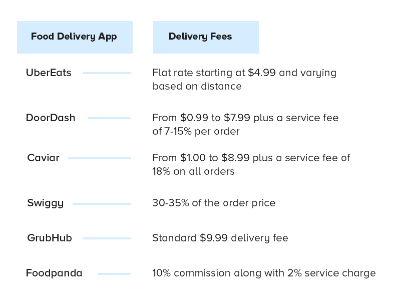 Food Delivery App Charges