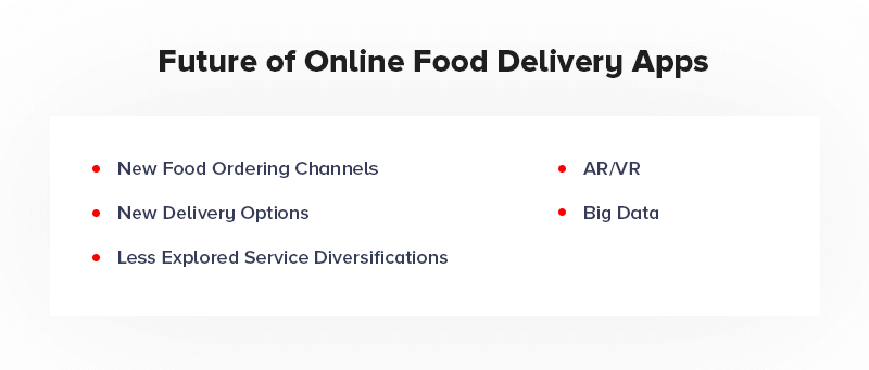 Future of Online Delivery Apps