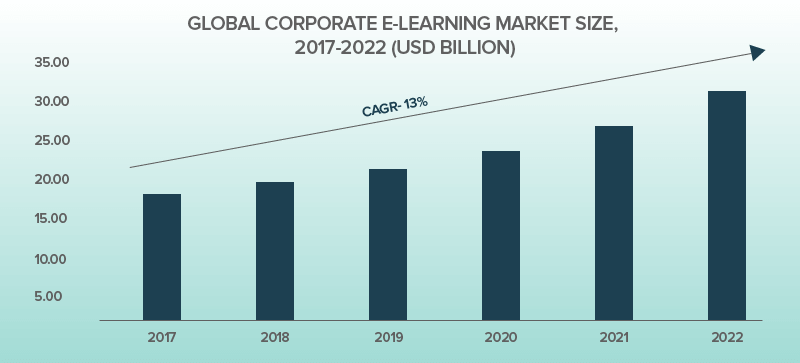 Global Corporate E-learning Market Size