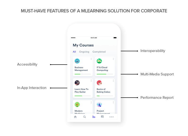 Must - Have Features of a MLearning Solution For Corporate