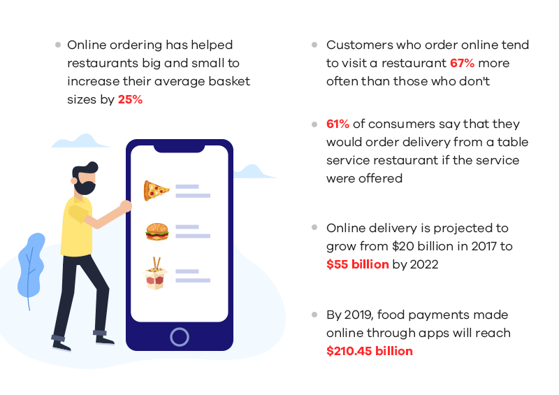 How Much Does it Cost to Build a Food-Delivery App like UberEats or Gr