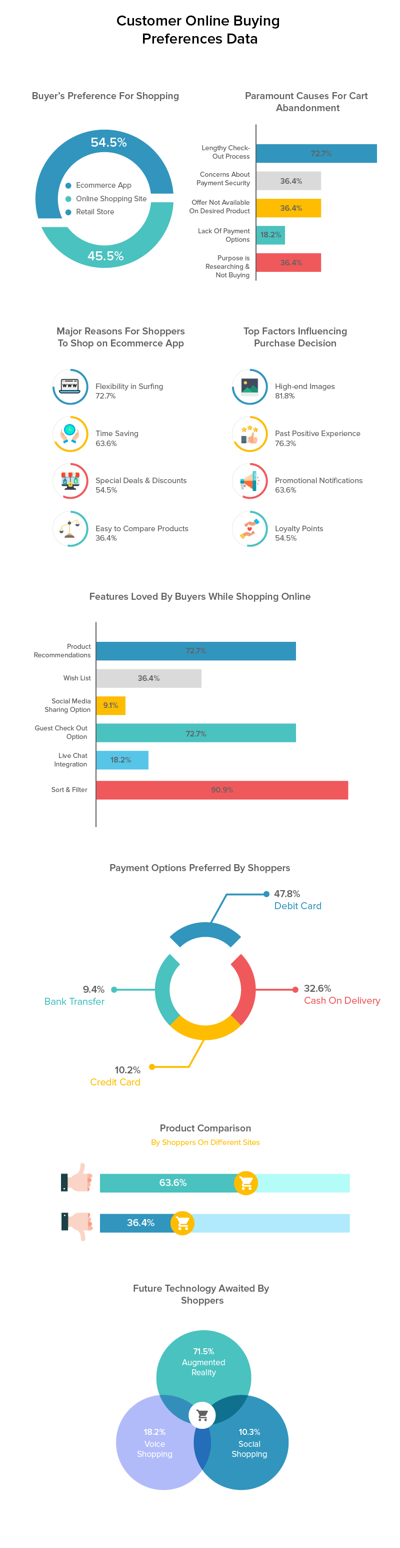 Customer Online Buying Preferences Data