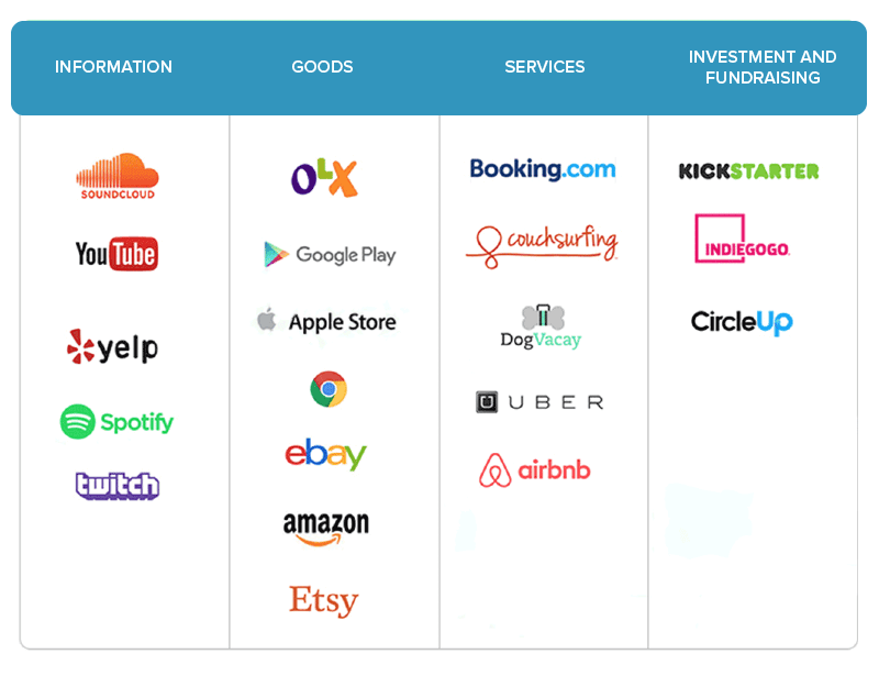 Different marketplace platforms on the internet