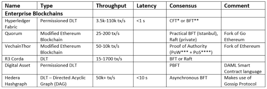 Enterprise Blockchain System Platform