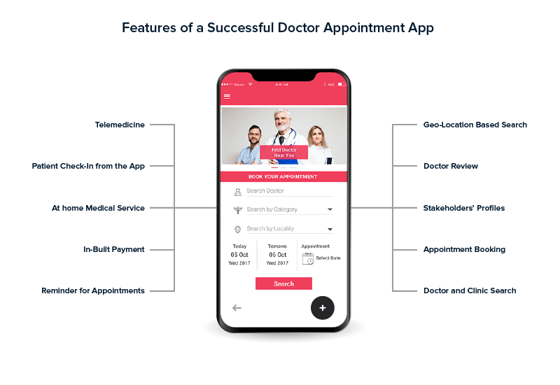 Feature of a Successful Doctor Appointment App