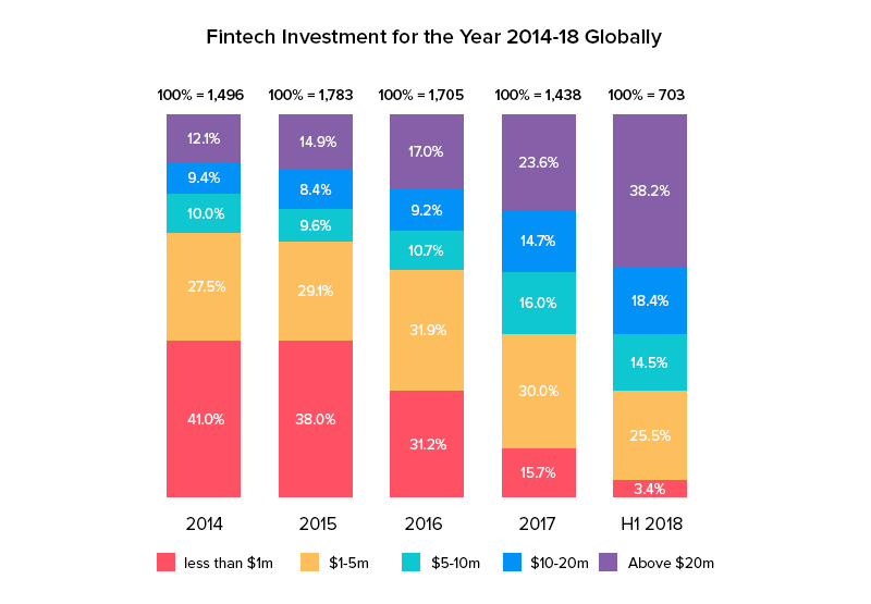 Fintech Investment for the year 2014 -18 Globally