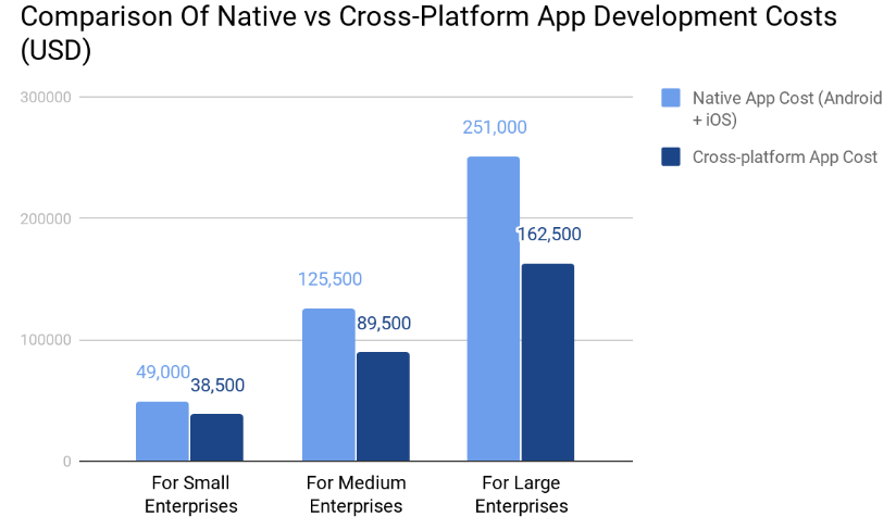 Comparison of Native vs Cross Platform App Development Cost (USD)