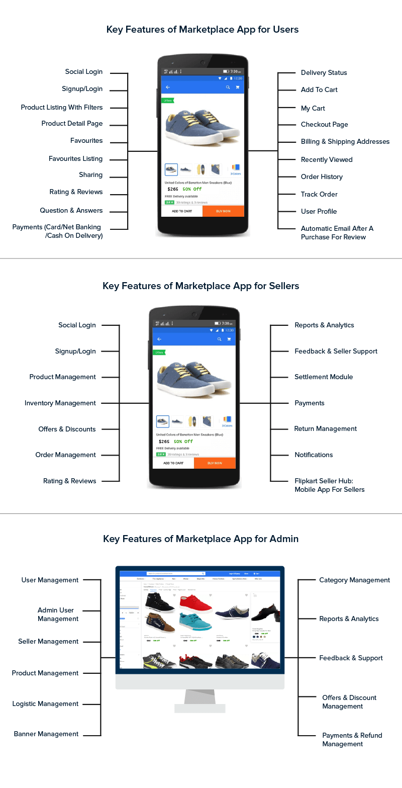 Key Features of Maketplace App for Users