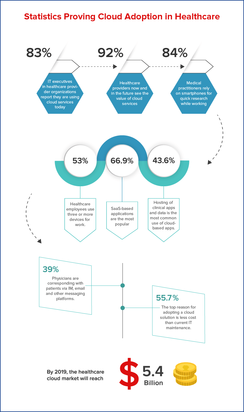 Statistics showing adoption of cloud in the healthcare domain