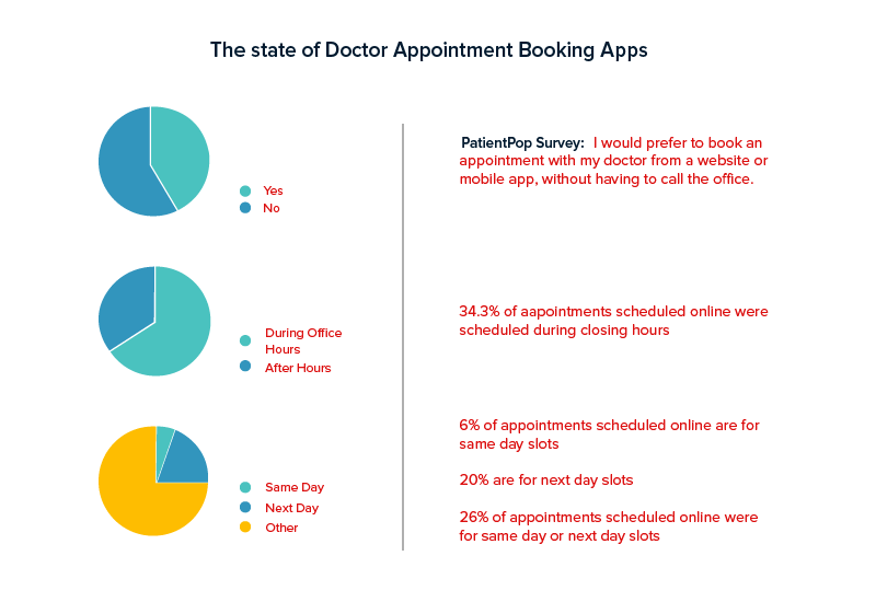 How Much Does it Cost to Develop a Doctor Appointment App