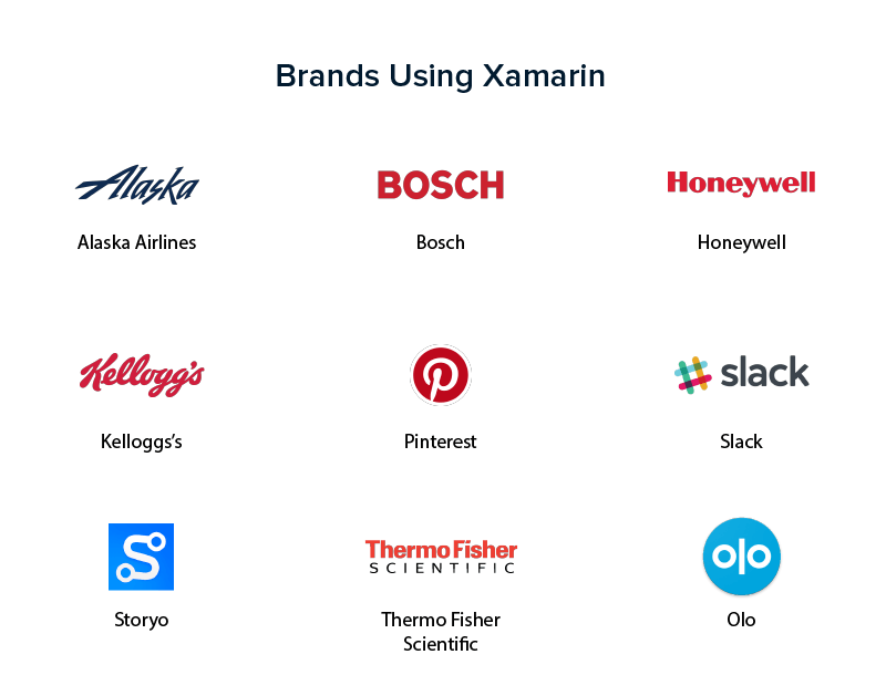 Brands Using Xamarin