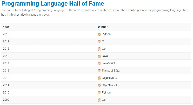 Programming Language Hall of Fame