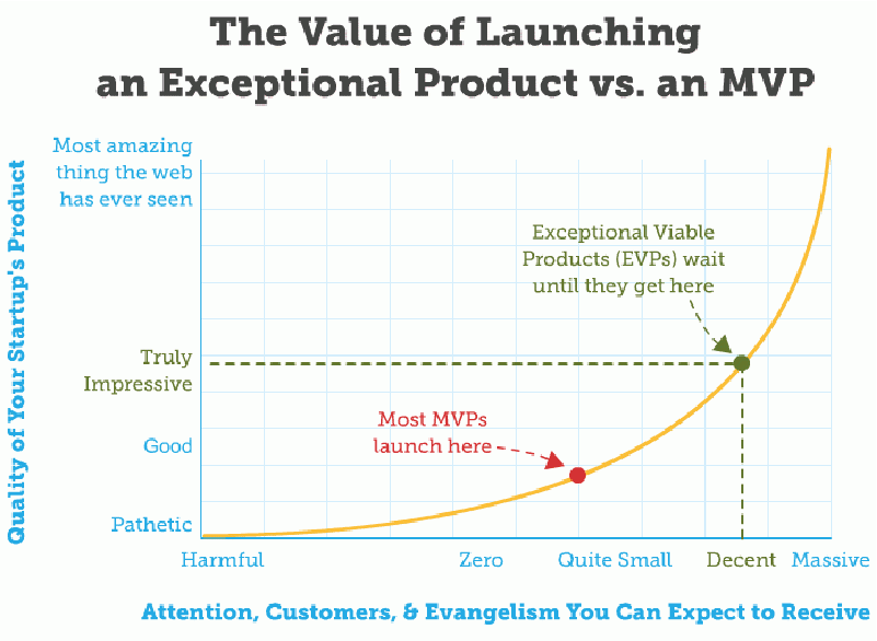 The Value of Launching an Exceptional Product vs. an MVP