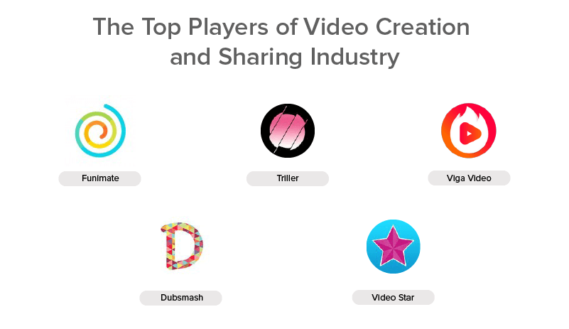 Top Players Of Video Creation and Sharing Industry