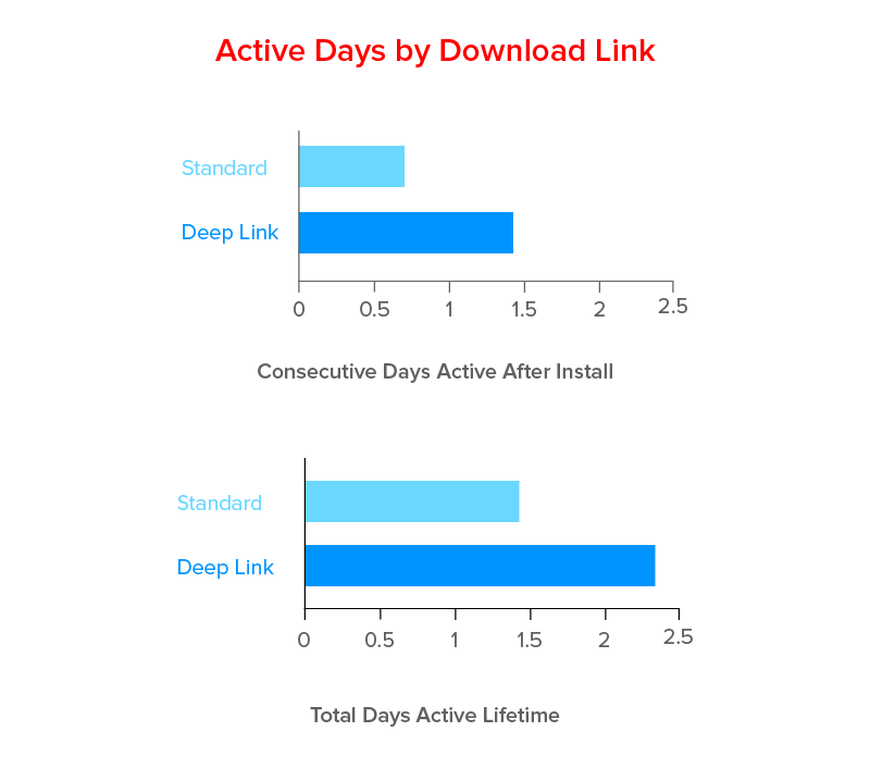 Active Days by Download Link