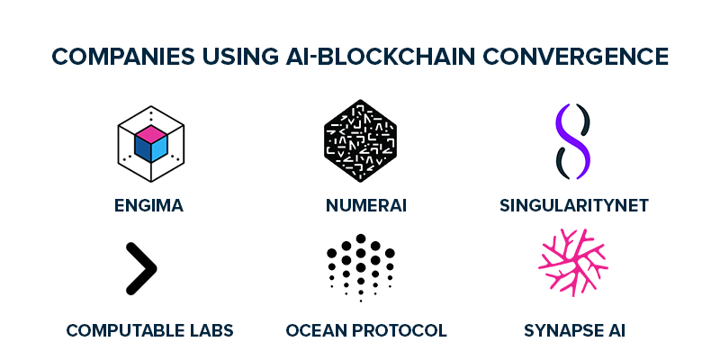 Companies Using AI-Blockchain Convergence