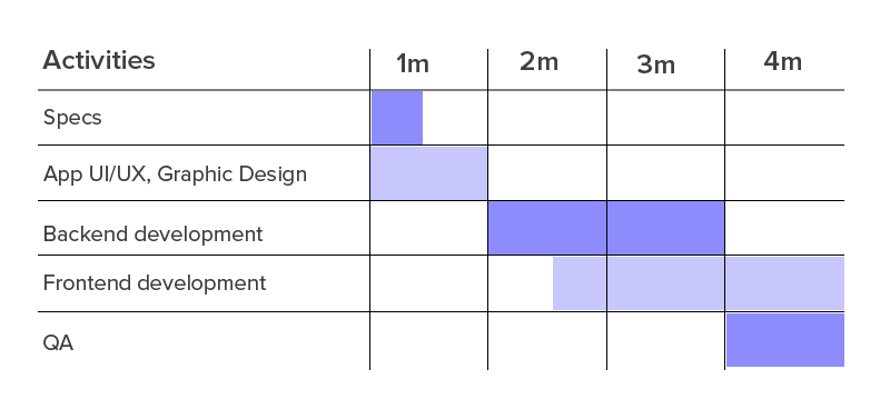 How long does it take to make an app in each development stage