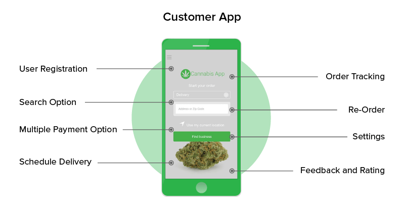 Medical Marijuana App Key Features