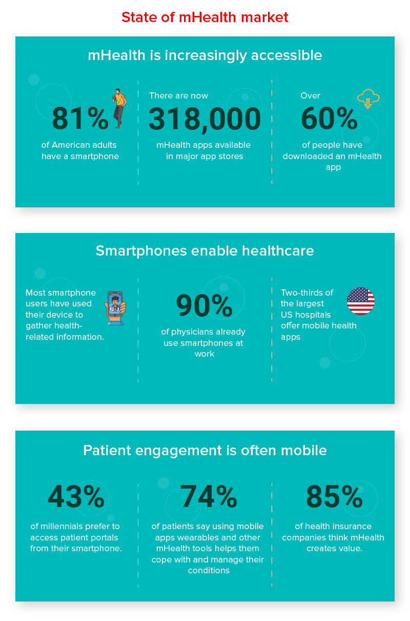 State of the mHealth market