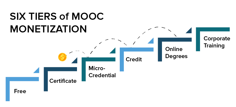 Six Tiers of MOOC Monetization