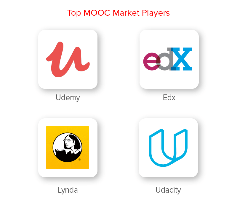 Top Players of the MOOC Domain