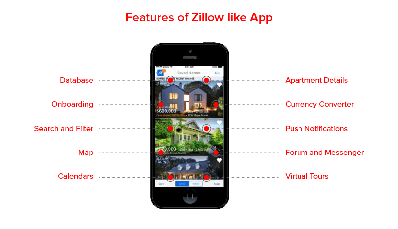 Features of Zillow Like App