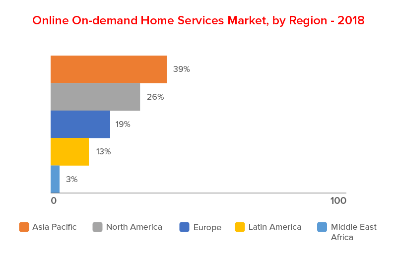 Online On-Demand Home Service Market, by Region 2018