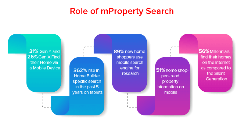 Role of mProperty Search