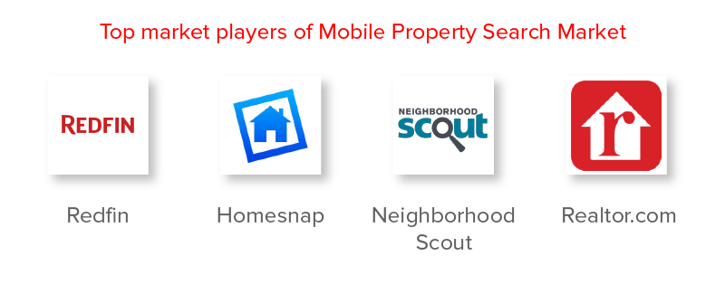 Top Market Players of Mobile Property Search Market
