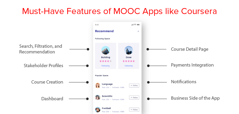 Must-Have Features of MOOC Apps like Coursera