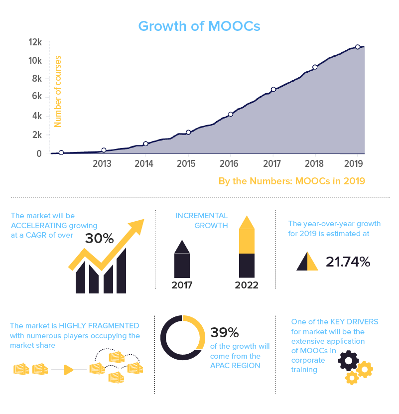 Present and Estimated Future of the MOOC Market